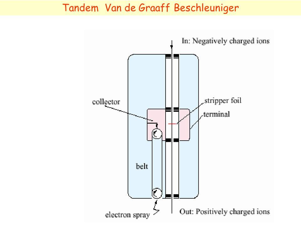 Tandem Van de Graaff Beschleuniger