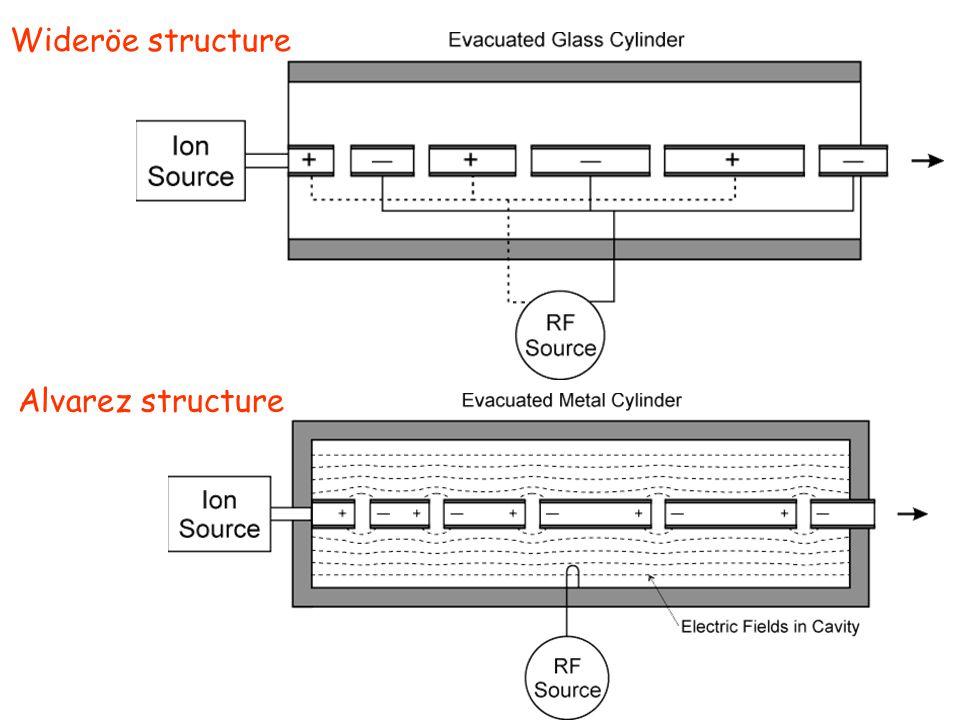 Wideröe structure Alvarez structure
