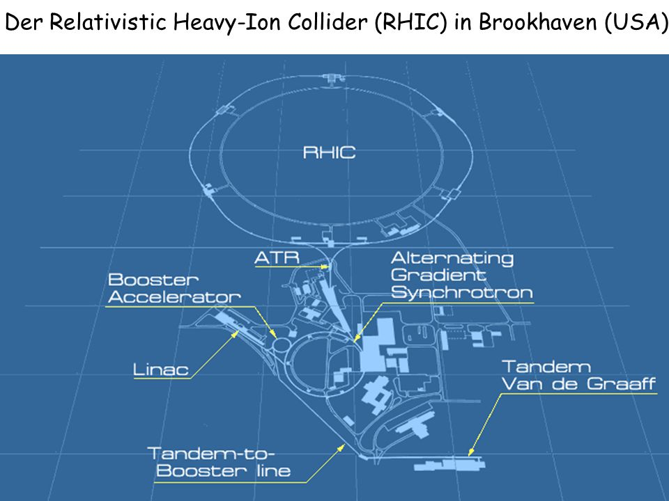 Der Relativistic Heavy-Ion Collider (RHIC) in Brookhaven (USA)