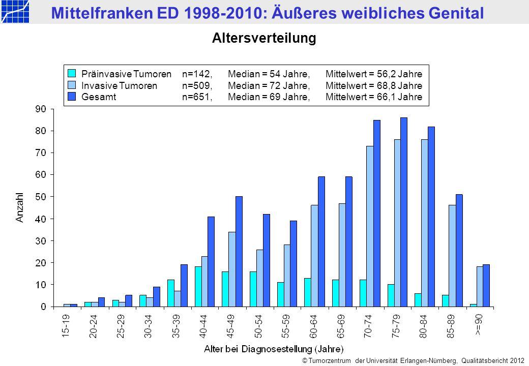 Altersverteilung Präinvasive Tumoren n=142, Median = 54 Jahre, Mittelwert = 56,2 Jahre.