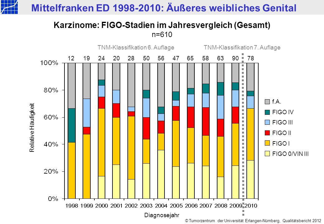 Karzinome: FIGO-Stadien im Jahresvergleich (Gesamt)