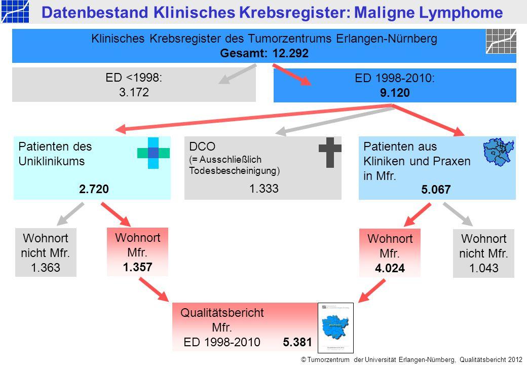 Datenbestand Klinisches Krebsregister: Maligne Lymphome