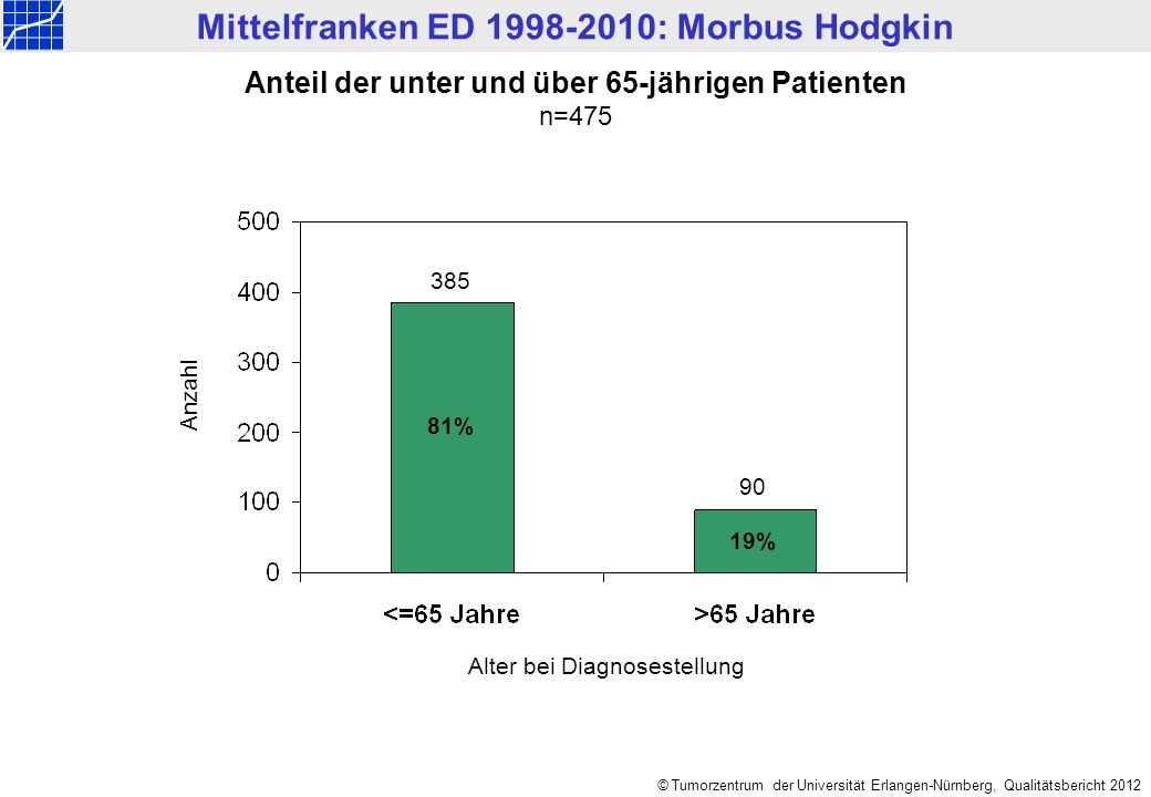 Mittelfranken ED 1998-2010: Morbus Hodgkin