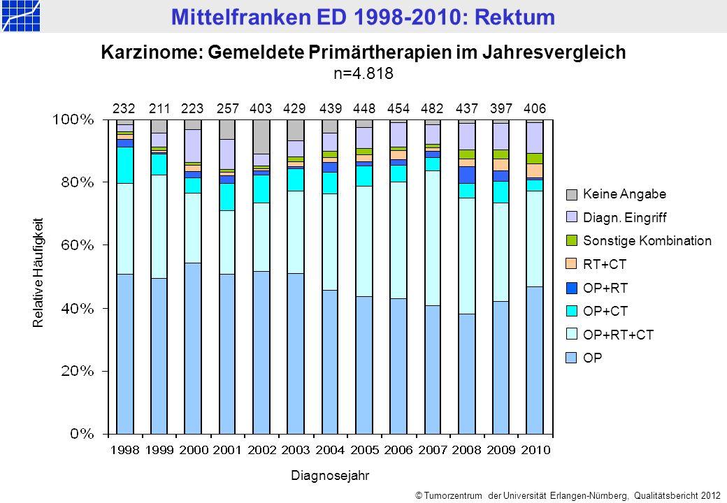 Karzinome: Gemeldete Primärtherapien im Jahresvergleich