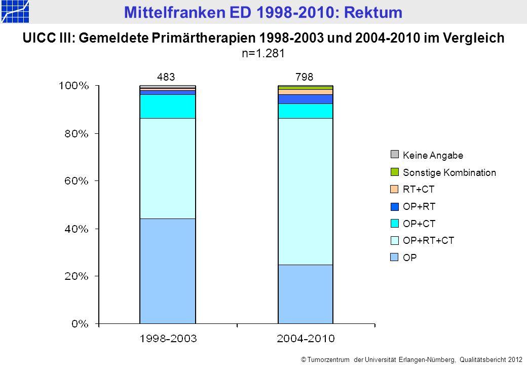 UICC III: Gemeldete Primärtherapien 1998-2003 und 2004-2010 im Vergleich