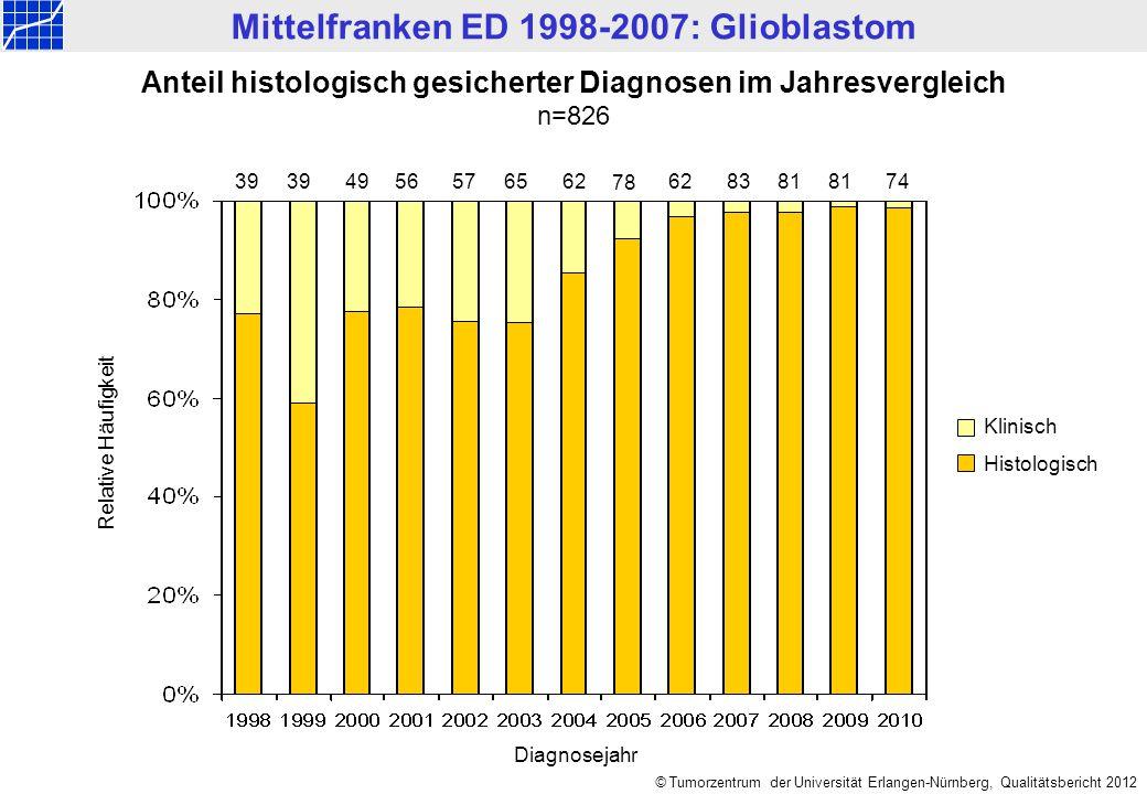 Mittelfranken ED 1998-2007: Glioblastom