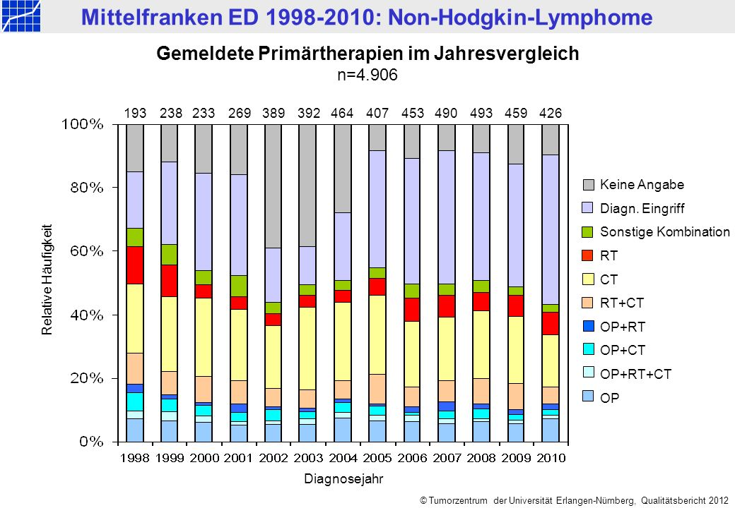 Mittelfranken ED 1998-2010: Non-Hodgkin-Lymphome