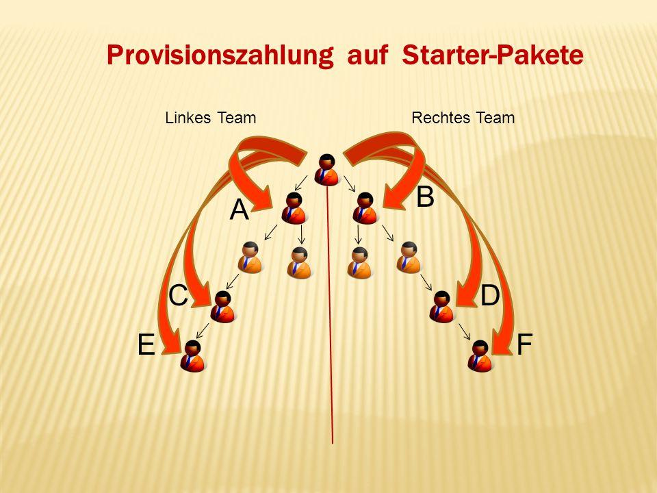 Provisionszahlung auf Starter-Pakete