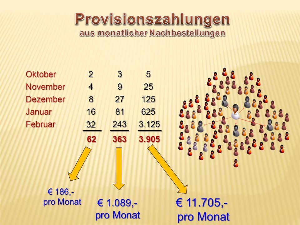 Provisionszahlungen aus monatlicher Nachbestellungen