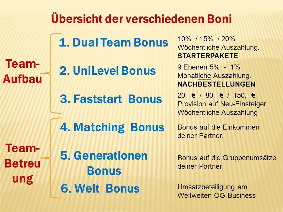 Übersicht der verschiedenen Boni