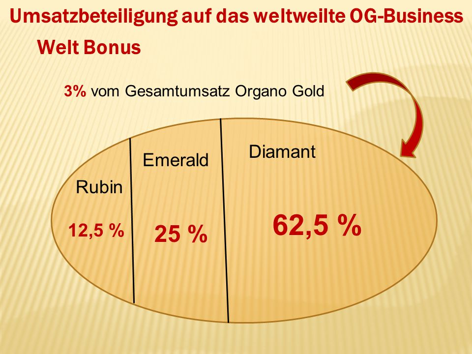 Umsatzbeteiligung auf das weltweilte OG-Business