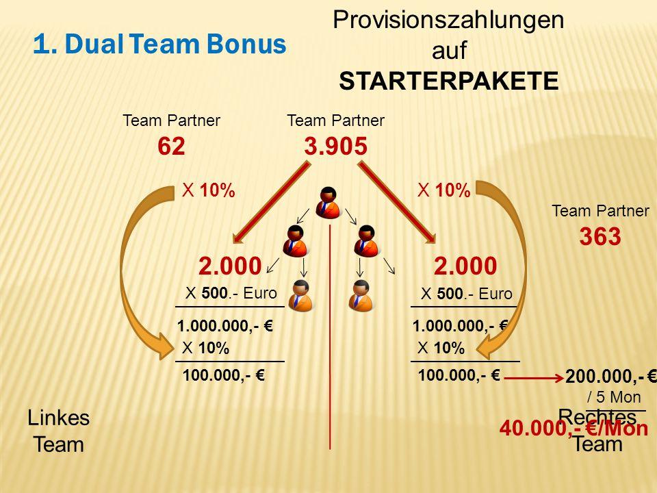 Provisionszahlungen auf STARTERPAKETE