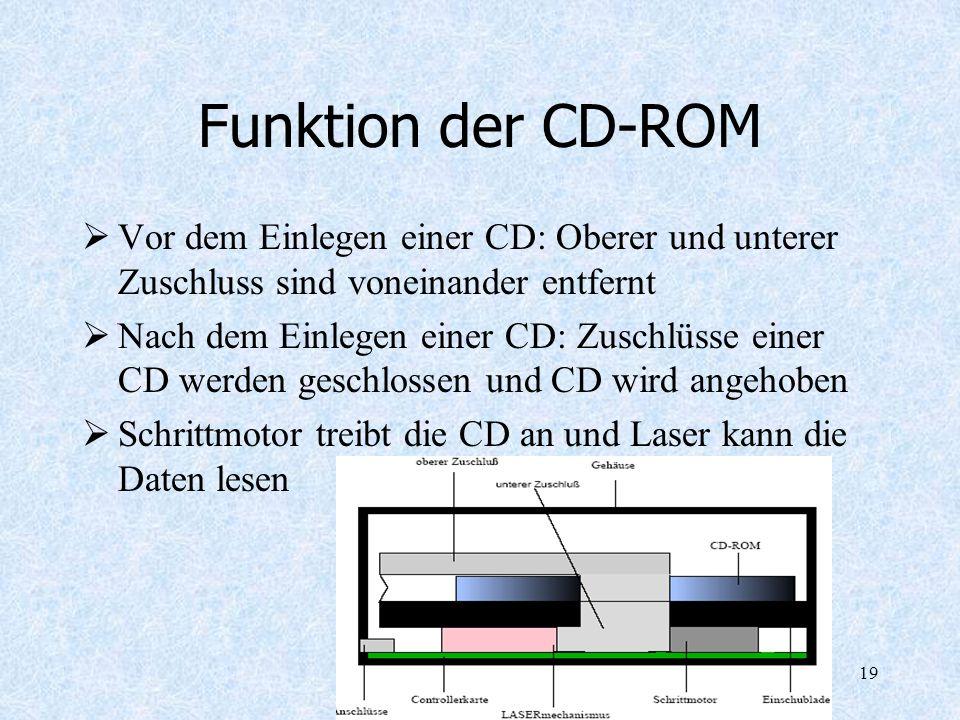 Funktion der CD-ROM Vor dem Einlegen einer CD: Oberer und unterer Zuschluss sind voneinander entfernt.