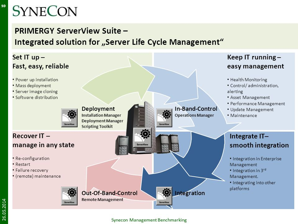 """10 PRIMERGY ServerView Suite – Integrated solution for """"Server Life Cycle Management Set IT up – Fast, easy, reliable."""