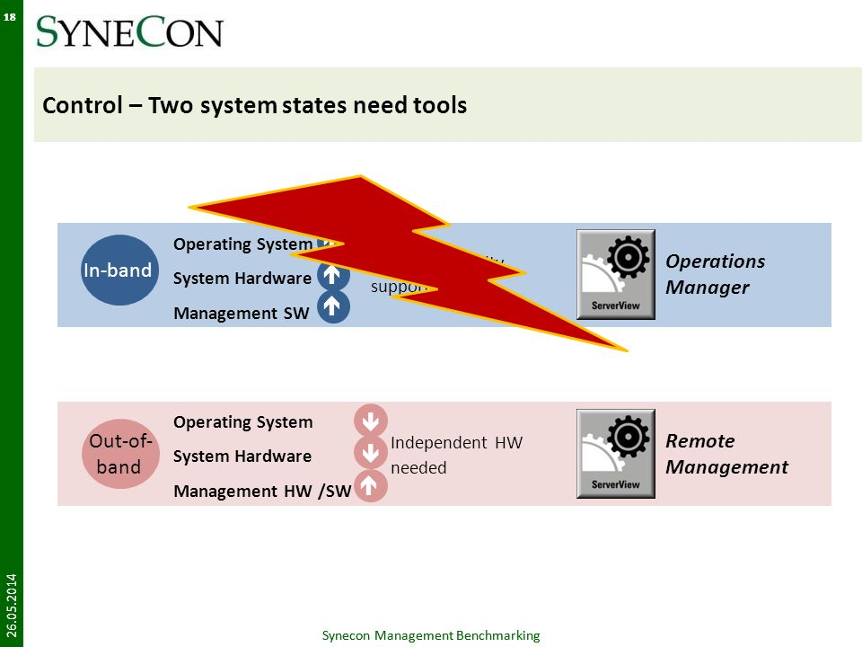 Control – Two system states need tools