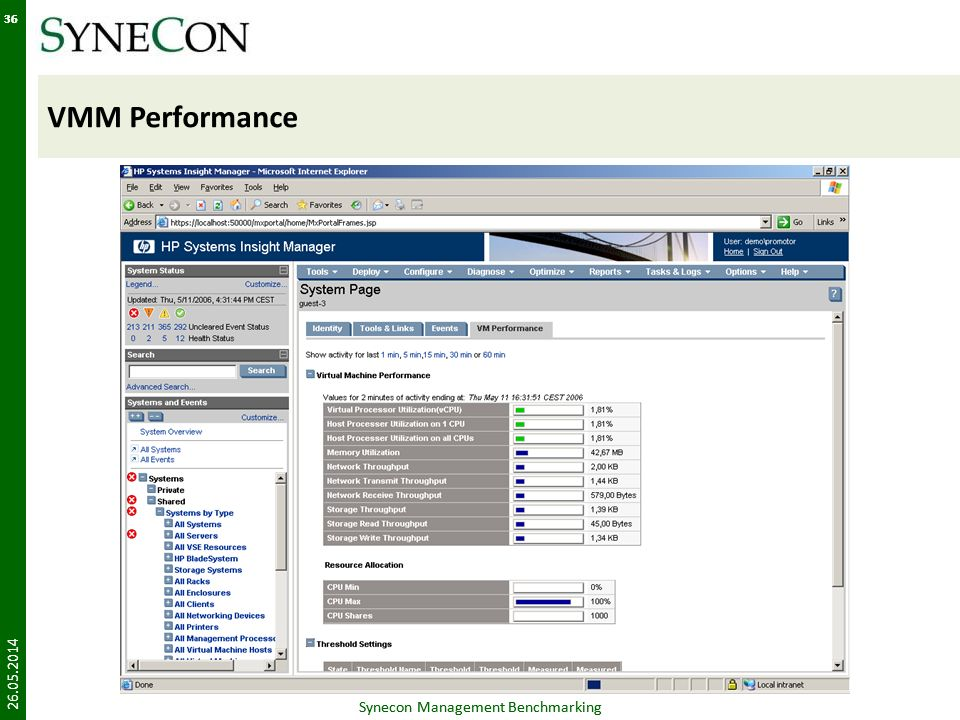 VMM Performance Synecon Management Benchmarking