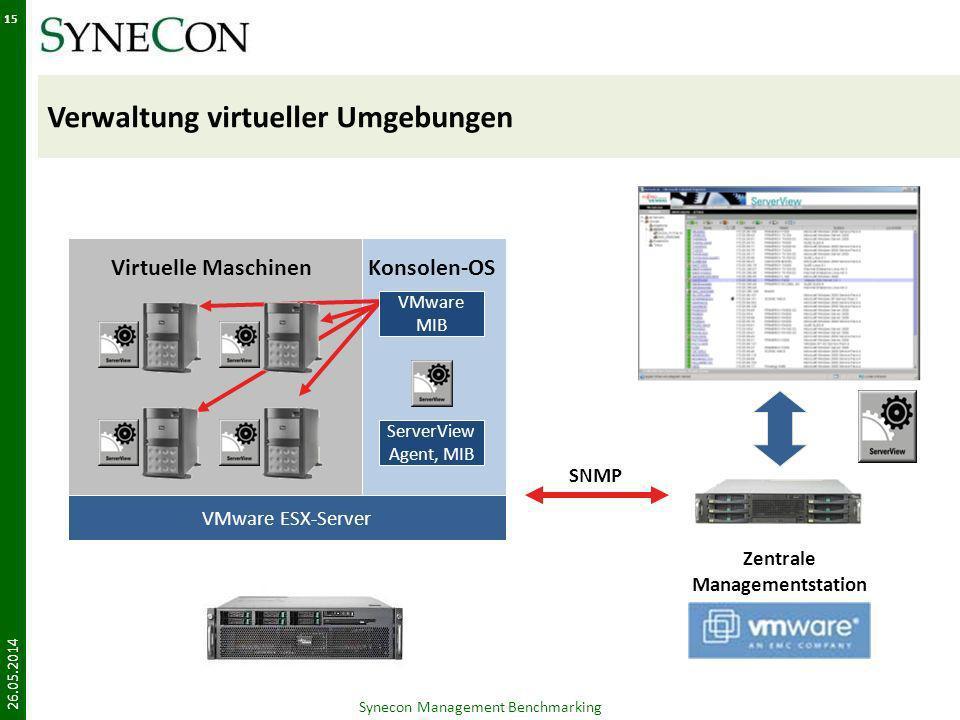 Verwaltung virtueller Umgebungen