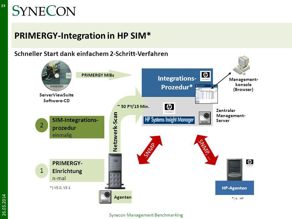PRIMERGY-Integration in HP SIM*
