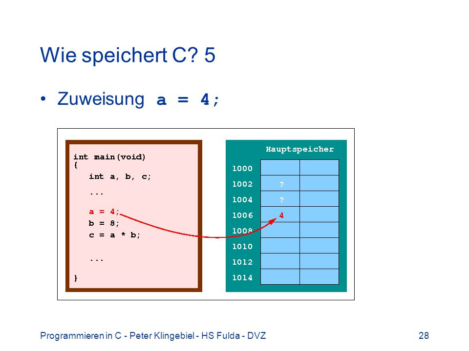 Wie speichert C 5 Zuweisung a = 4;