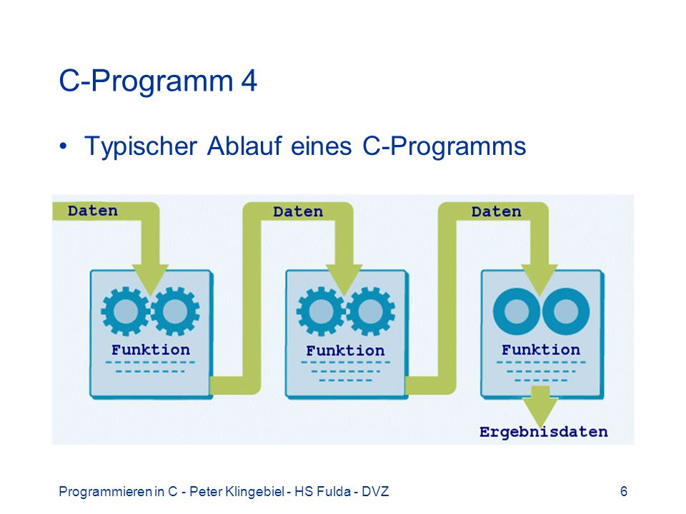 C-Programm 4 Typischer Ablauf eines C-Programms