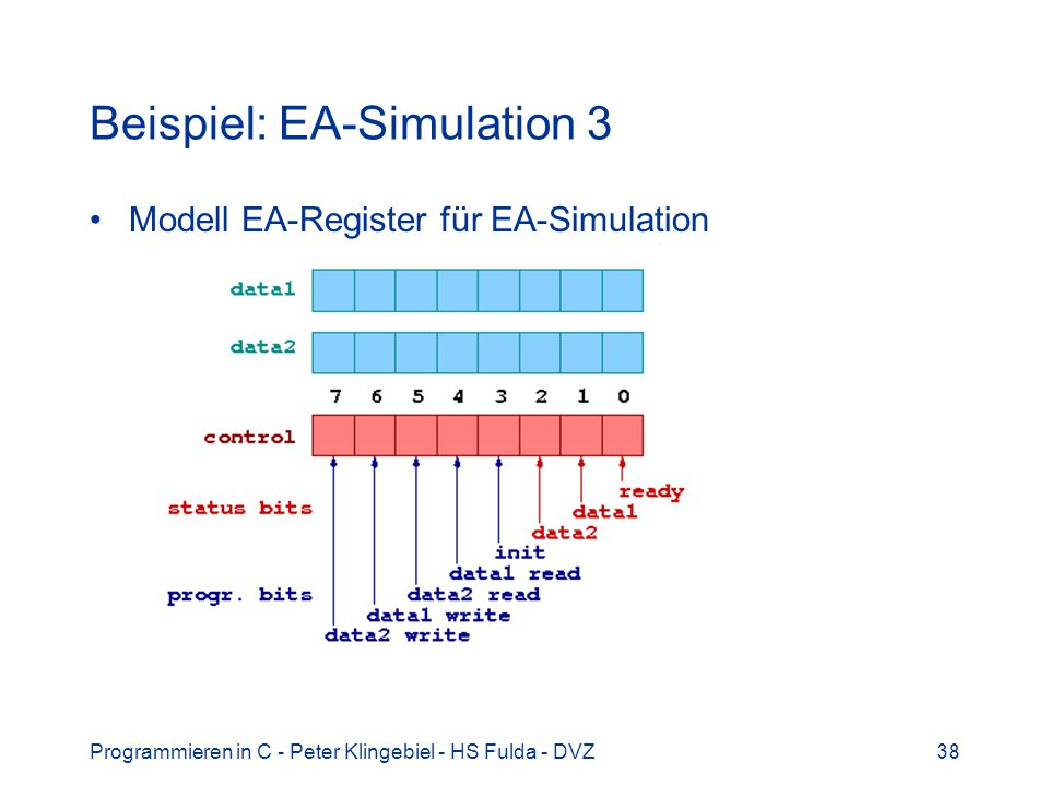 Beispiel: EA-Simulation 3