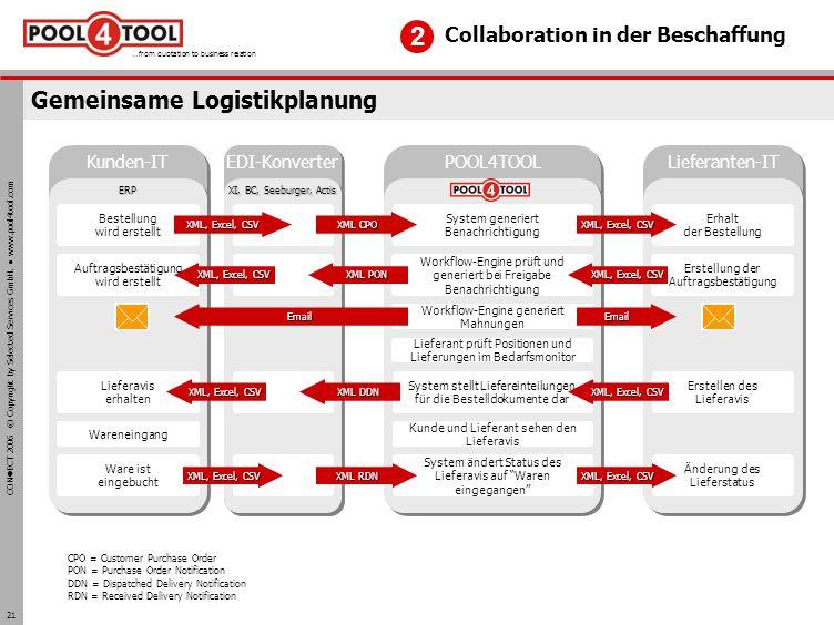 Gemeinsame Logistikplanung