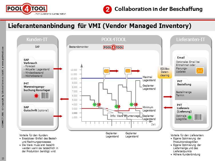 Lieferantenanbindung für VMI (Vendor Managed Inventory)
