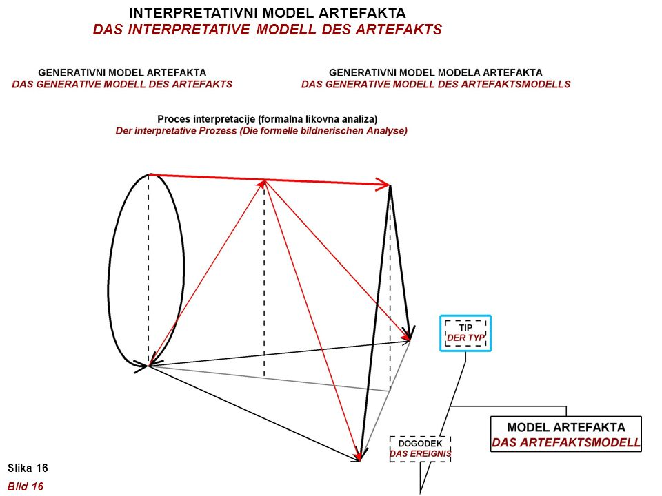 INTERPRETATIVNI MODEL ARTEFAKTA