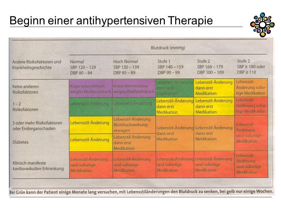Beginn einer antihypertensiven Therapie