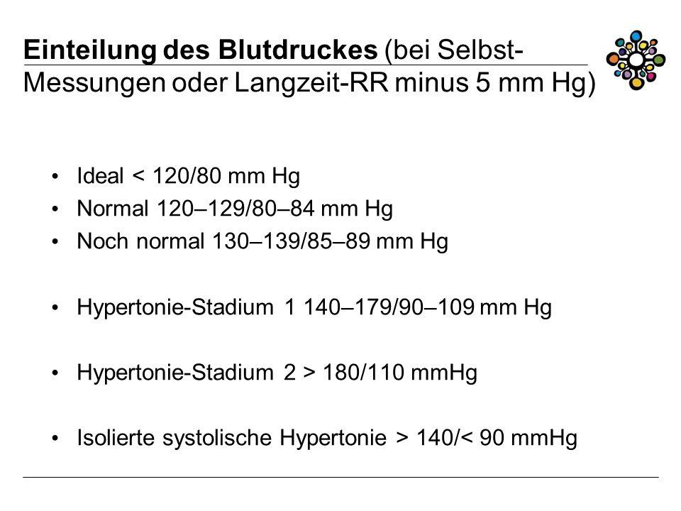 Einteilung des Blutdruckes (bei Selbst-Messungen oder Langzeit-RR minus 5 mm Hg)