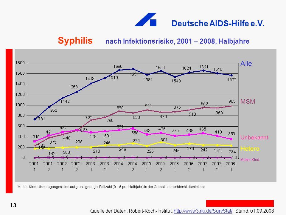 Syphilis nach Infektionsrisiko, 2001 – 2008, Halbjahre