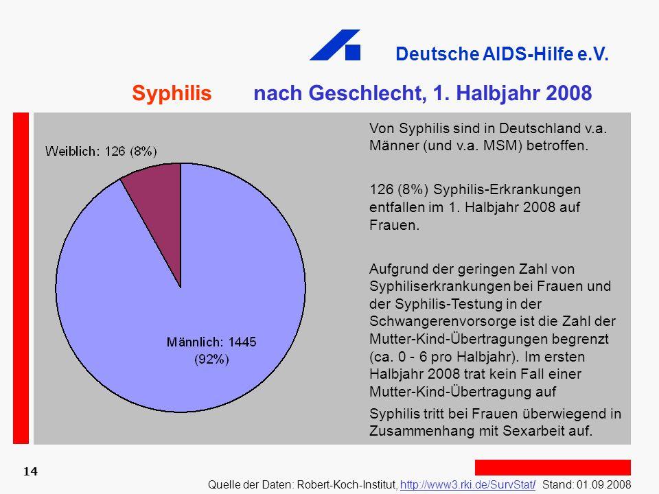 Syphilis nach Geschlecht, 1. Halbjahr 2008