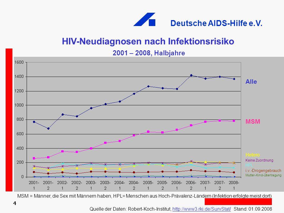 HIV-Neudiagnosen nach Infektionsrisiko