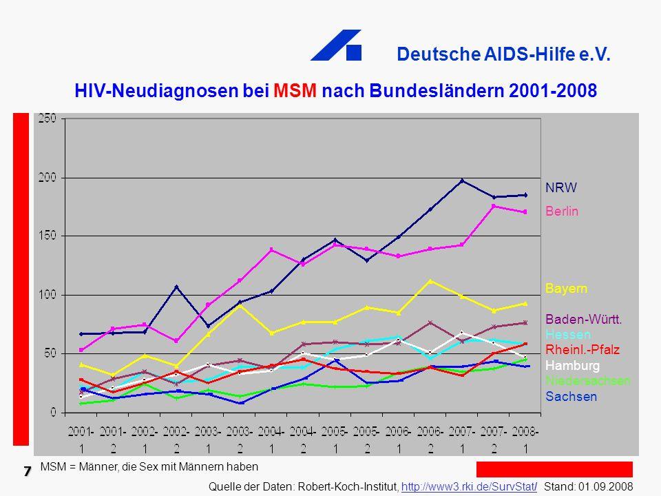 HIV-Neudiagnosen bei MSM nach Bundesländern 2001-2008
