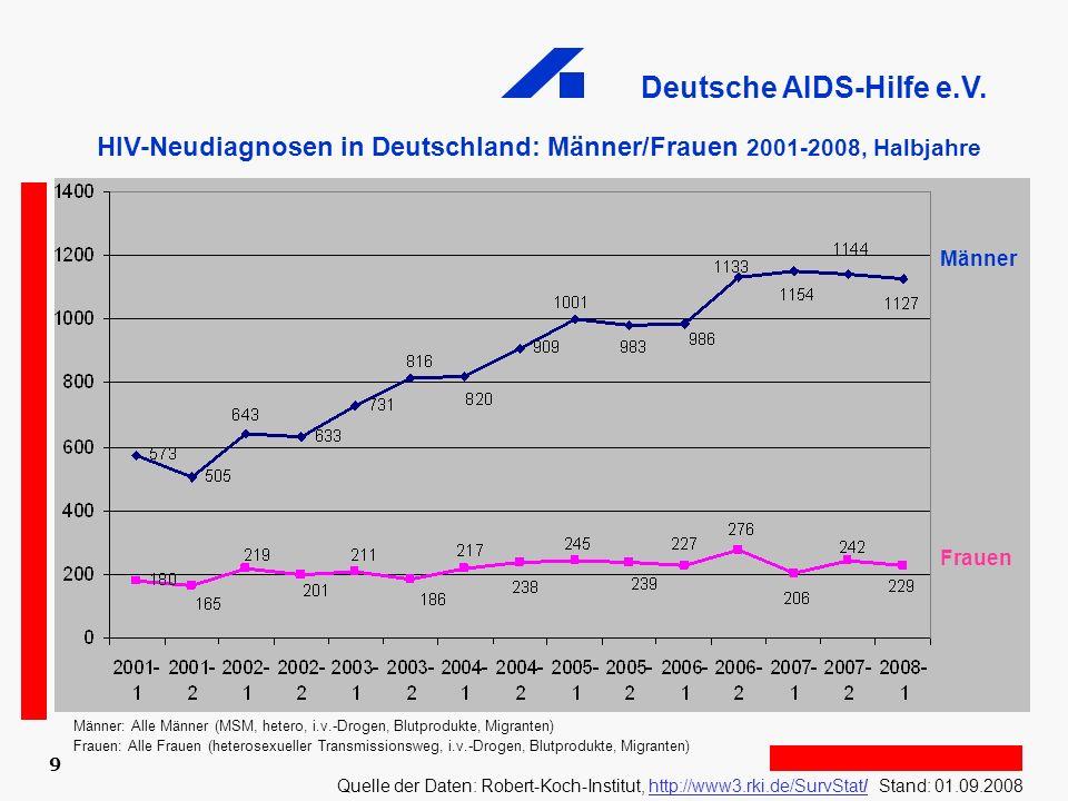HIV-Neudiagnosen in Deutschland: Männer/Frauen 2001-2008, Halbjahre