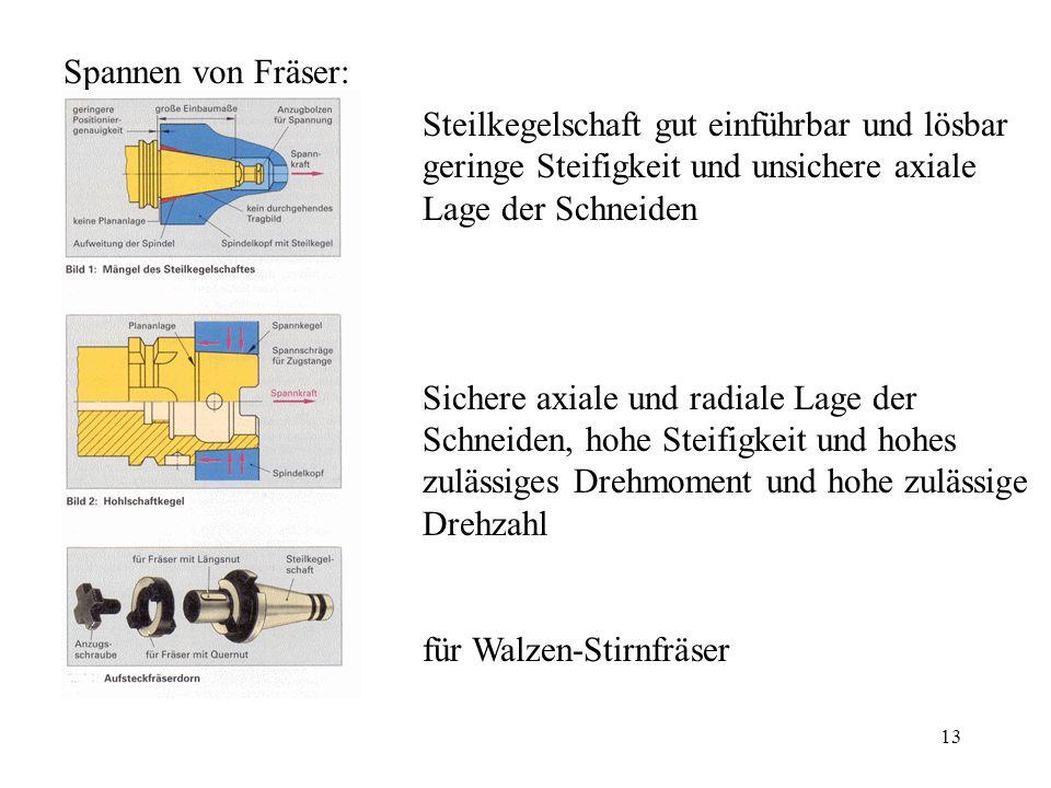 Spannen von Fräser: Steilkegelschaft gut einführbar und lösbar geringe Steifigkeit und unsichere axiale Lage der Schneiden.