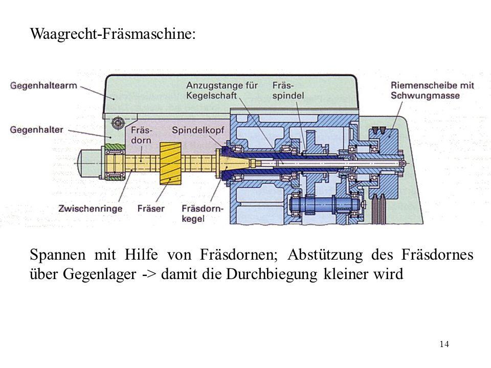 Waagrecht-Fräsmaschine: