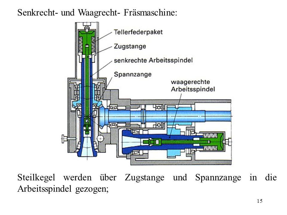 Senkrecht- und Waagrecht- Fräsmaschine: