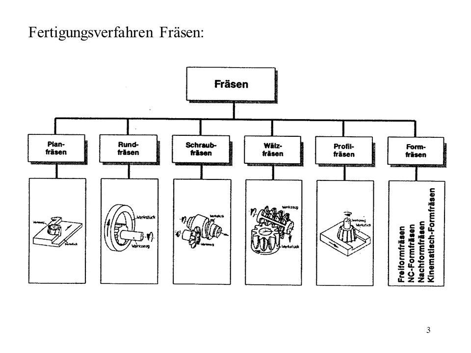 Fertigungsverfahren Fräsen: