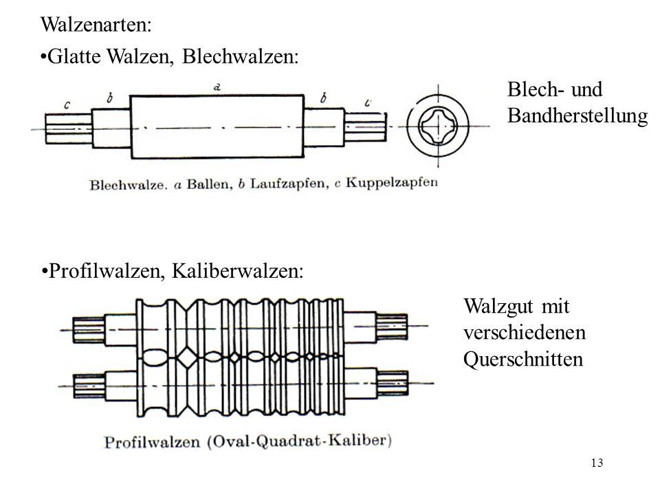 Walzenarten: Glatte Walzen, Blechwalzen: Blech- und Bandherstellung. Profilwalzen, Kaliberwalzen: