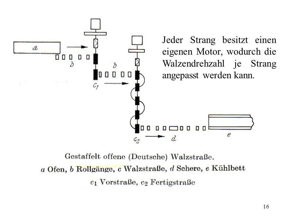 Jeder Strang besitzt einen eigenen Motor, wodurch die Walzendrehzahl je Strang angepasst werden kann.