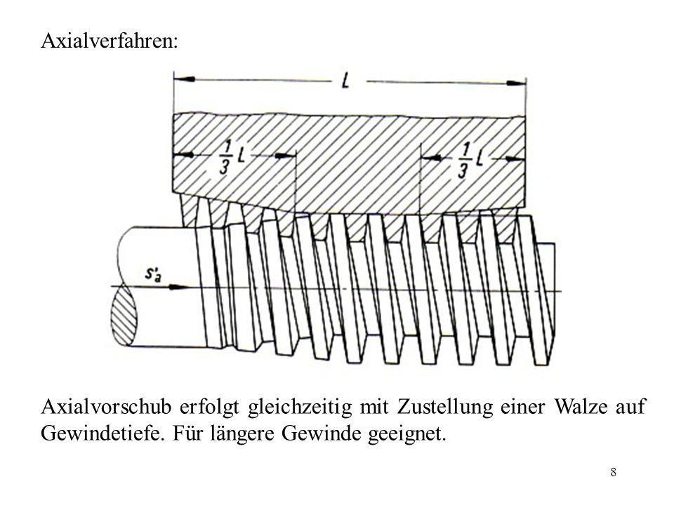 Axialverfahren: Axialvorschub erfolgt gleichzeitig mit Zustellung einer Walze auf Gewindetiefe.