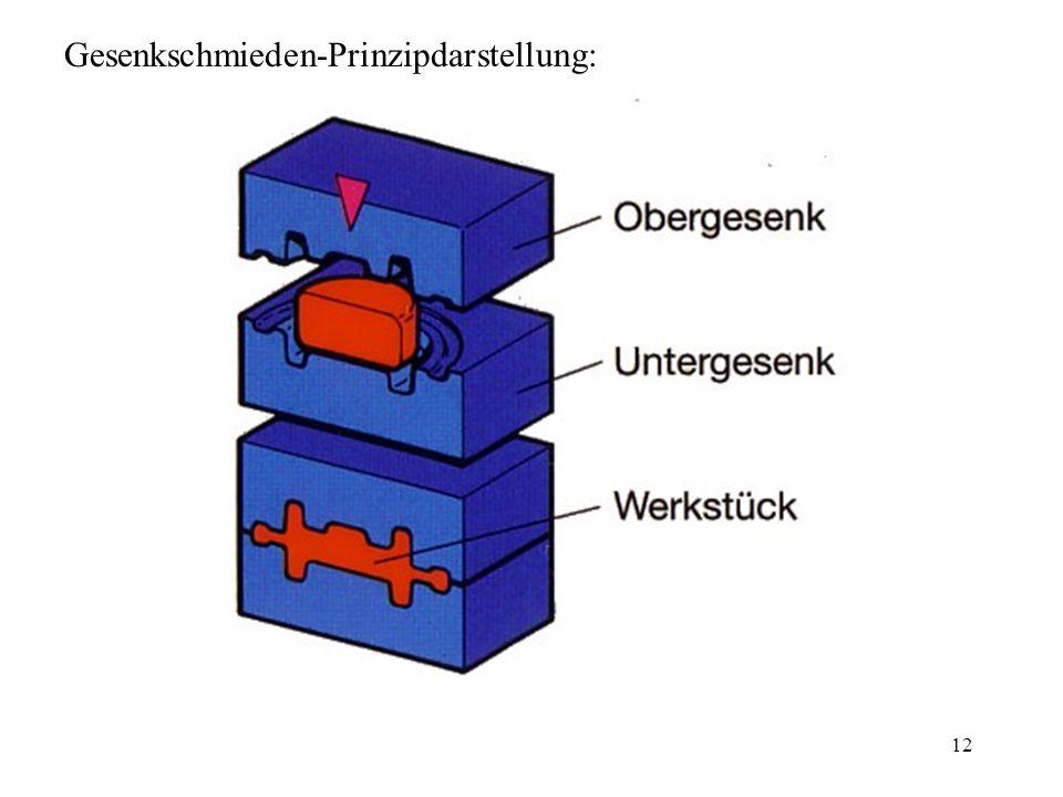 Gesenkschmieden-Prinzipdarstellung: