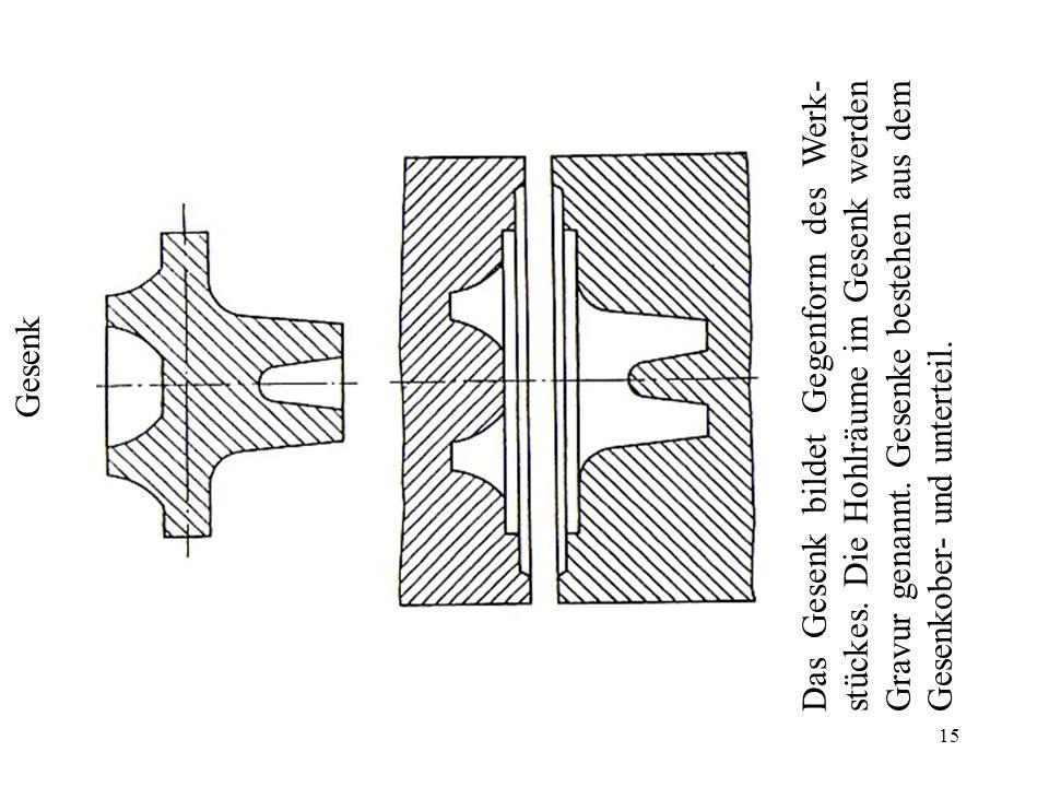 Das Gesenk bildet Gegenform des Werk-stückes