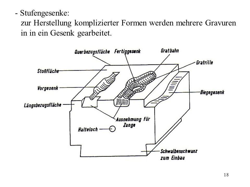 - Stufengesenke: zur Herstellung komplizierter Formen werden mehrere Gravuren in in ein Gesenk gearbeitet.