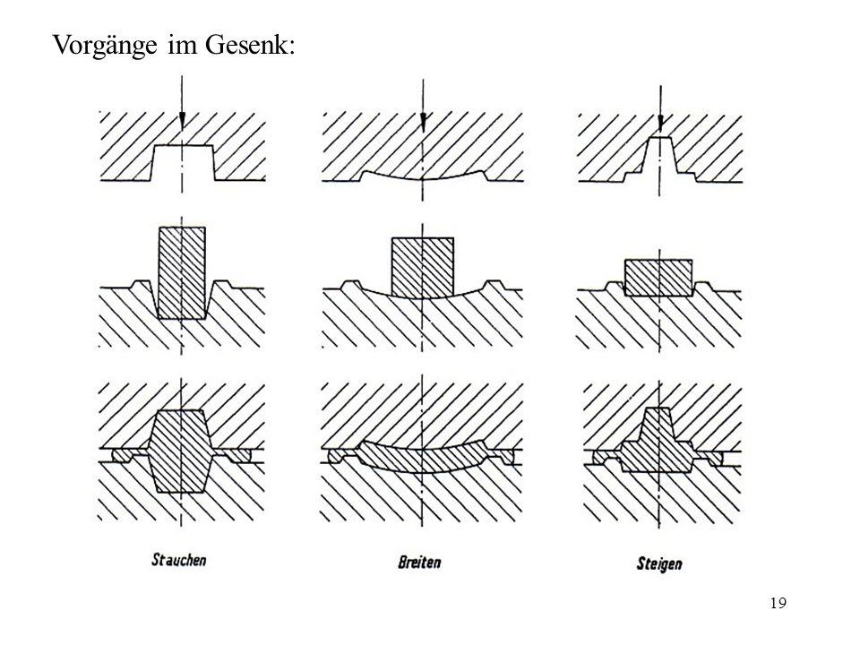 Vorgänge im Gesenk: