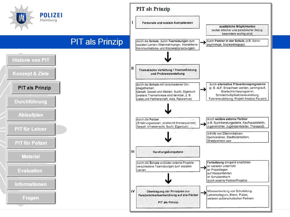 PIT als Prinzip Historie von PIT Konzept & Ziele PIT als Prinzip