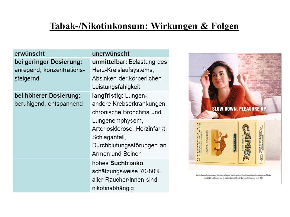 Tabak-/Nikotinkonsum: Wirkungen & Folgen