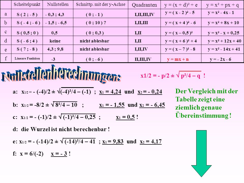 Nullstellenberechnungen: