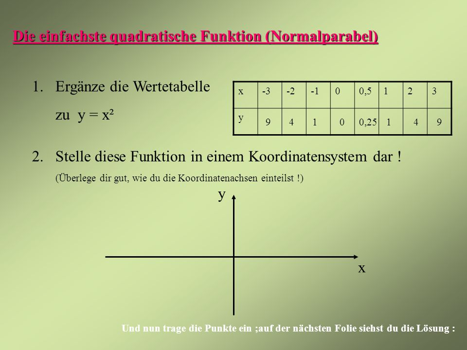 Die einfachste quadratische Funktion (Normalparabel)